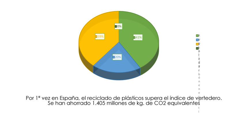 Gráfico Gestión de los residuos en España