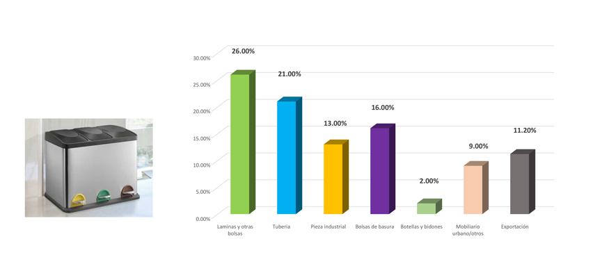 Gráfico Reciclado de envases domésticos en 2017