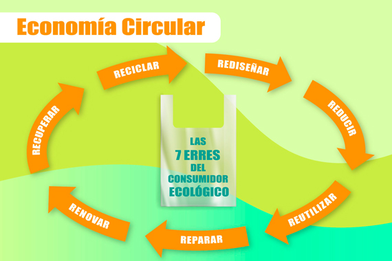 Ciclo circular 7Rs