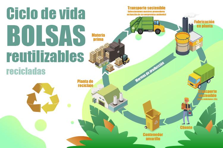 Ciclo de los productos reciclados