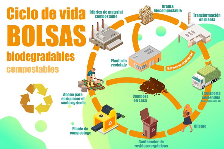 Ciclo de los productos biodegradables